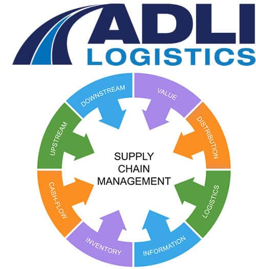 Image showing what a supply chain does.